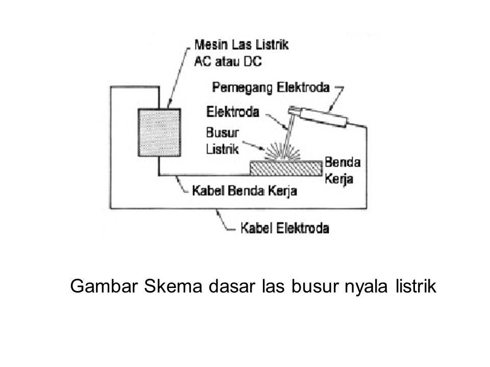 Skema dasar las busur nyala listrik dapat dilihat pada gambar diatas.