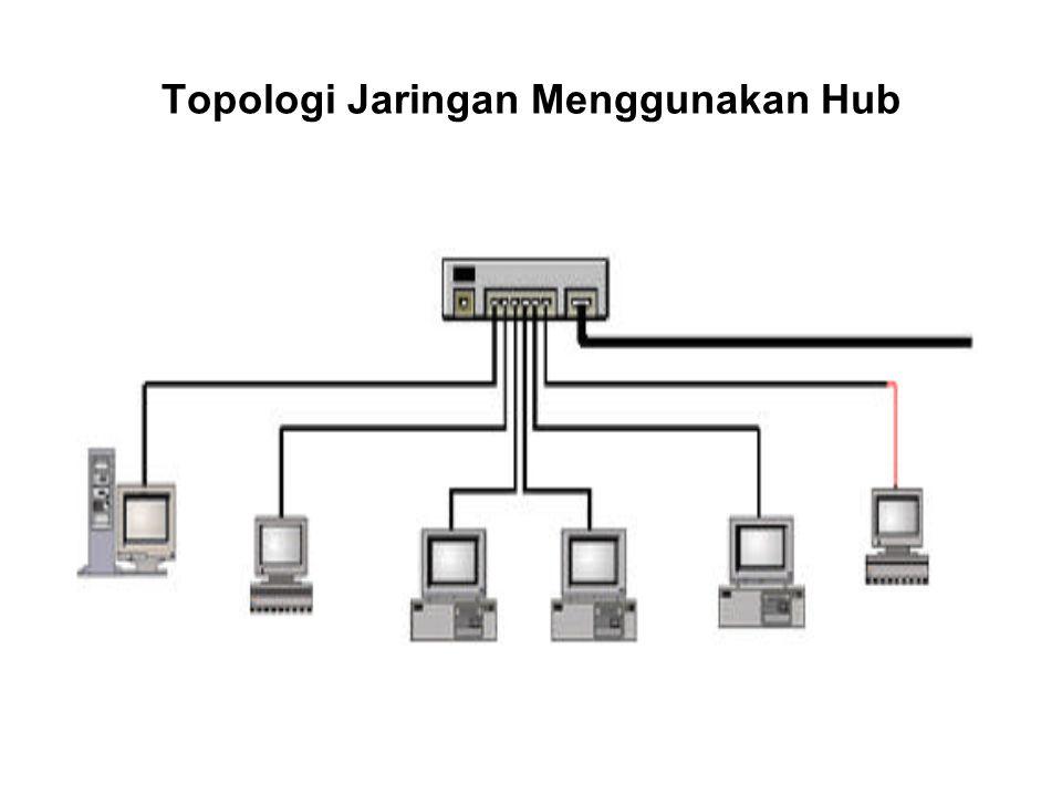 Topologi Jaringan Menggunakan Hub
