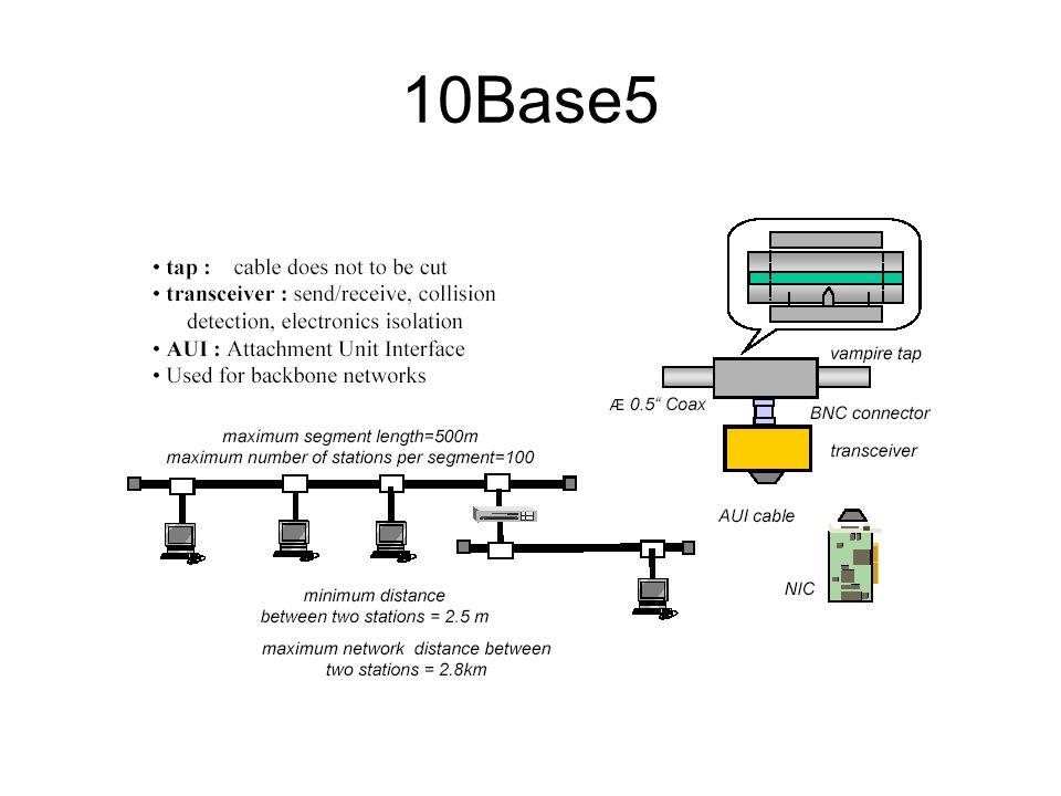 Ethernet – 10Base2