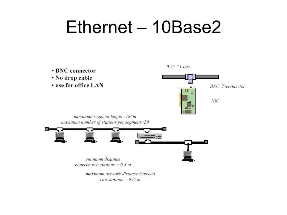 Modem - Connection