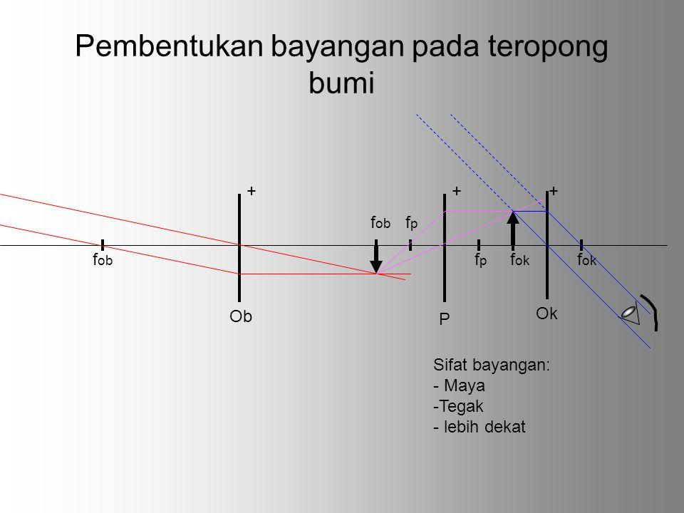 Pembentukan bayangan pada teropong bumi f ob f p f ok f ok Sifat bayangan: - Maya -Tegak - lebih dekat ++ Ob Ok f ob f p + P