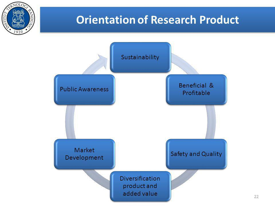 Orientation of Research Product 22 Sustainability Beneficial & Profitable Safety and Quality Diversification product and added value Market Developmen