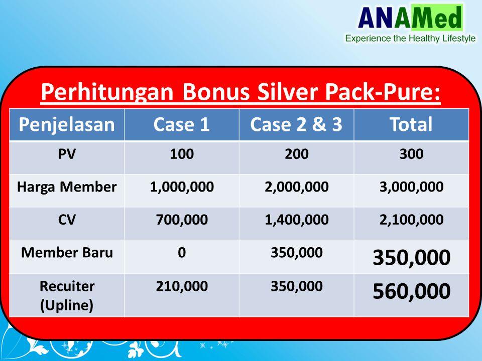 Perhitungan Bonus Silver Pack-Pure: PenjelasanCase 1Case 2 & 3Total PV100200300 Harga Member1,000,0002,000,0003,000,000 CV700,0001,400,0002,100,000 Member Baru0350,000 Recuiter (Upline) 210,000350,000 560,000
