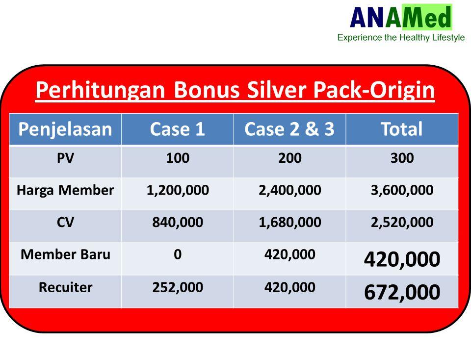 Perhitungan Bonus Silver Pack-Origin PenjelasanCase 1Case 2 & 3Total PV100200300 Harga Member1,200,0002,400,0003,600,000 CV840,0001,680,0002,520,000 Member Baru0420,000 Recuiter252,000420,000 672,000