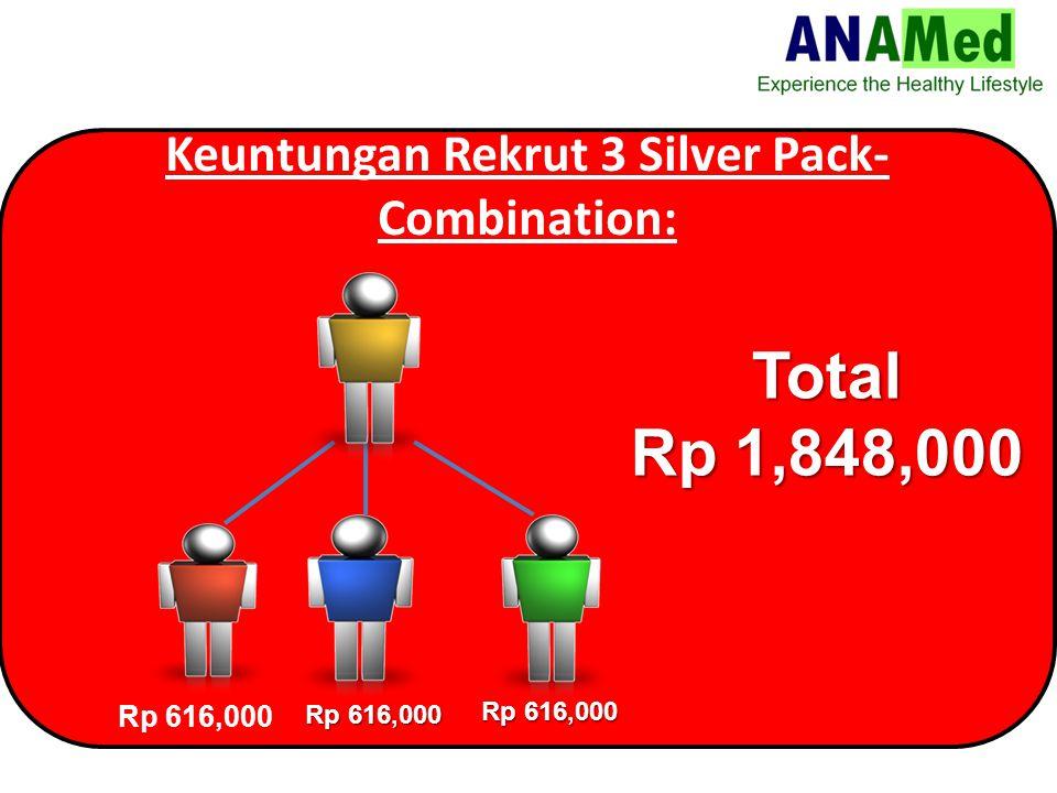 Keuntungan Rekrut 3 Silver Pack- Combination: Rp 616,000 Total Rp 1,848,000