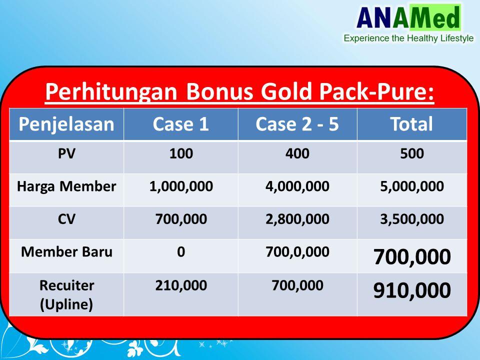Perhitungan Bonus Gold Pack-Pure: PenjelasanCase 1Case 2 - 5Total PV100400500 Harga Member1,000,0004,000,0005,000,000 CV700,0002,800,0003,500,000 Member Baru0700,0,000 700,000 Recuiter (Upline) 210,000700,000 910,000