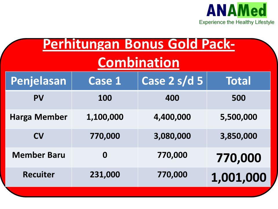 Perhitungan Bonus Gold Pack- Combination PenjelasanCase 1Case 2 s/d 5Total PV100400500 Harga Member1,100,0004,400,0005,500,000 CV770,0003,080,0003,850,000 Member Baru0770,000 Recuiter231,000770,000 1,001,000