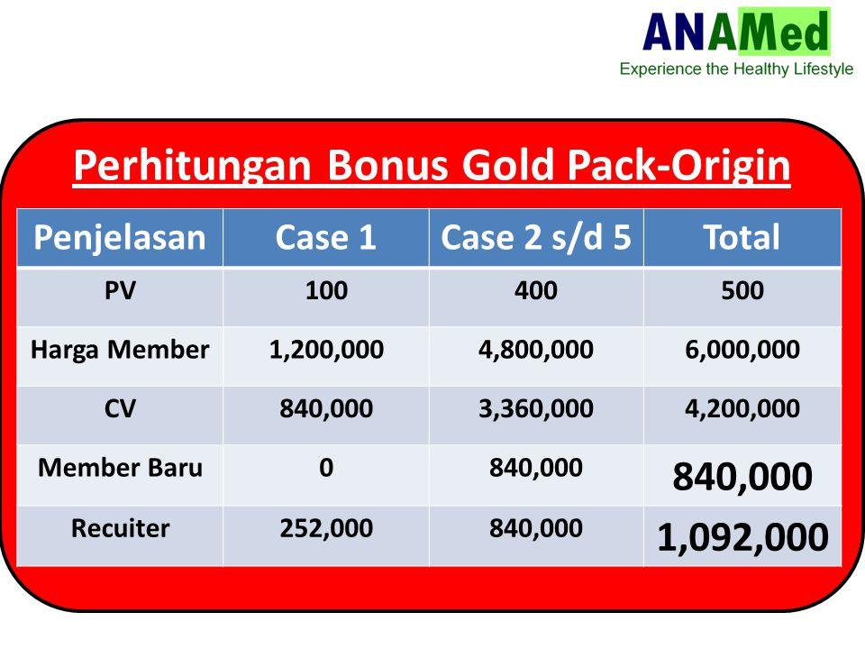 Perhitungan Bonus Gold Pack-Origin PenjelasanCase 1Case 2 s/d 5Total PV100400500 Harga Member1,200,0004,800,0006,000,000 CV840,0003,360,0004,200,000 Member Baru0840,000 Recuiter252,000840,000 1,092,000