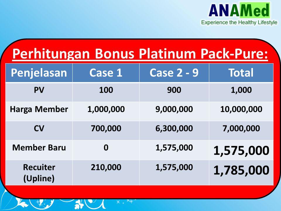 Perhitungan Bonus Platinum Pack-Pure: PenjelasanCase 1Case 2 - 9Total PV1009001,000 Harga Member1,000,0009,000,00010,000,000 CV700,0006,300,0007,000,000 Member Baru01,575,000 Recuiter (Upline) 210,0001,575,000 1,785,000