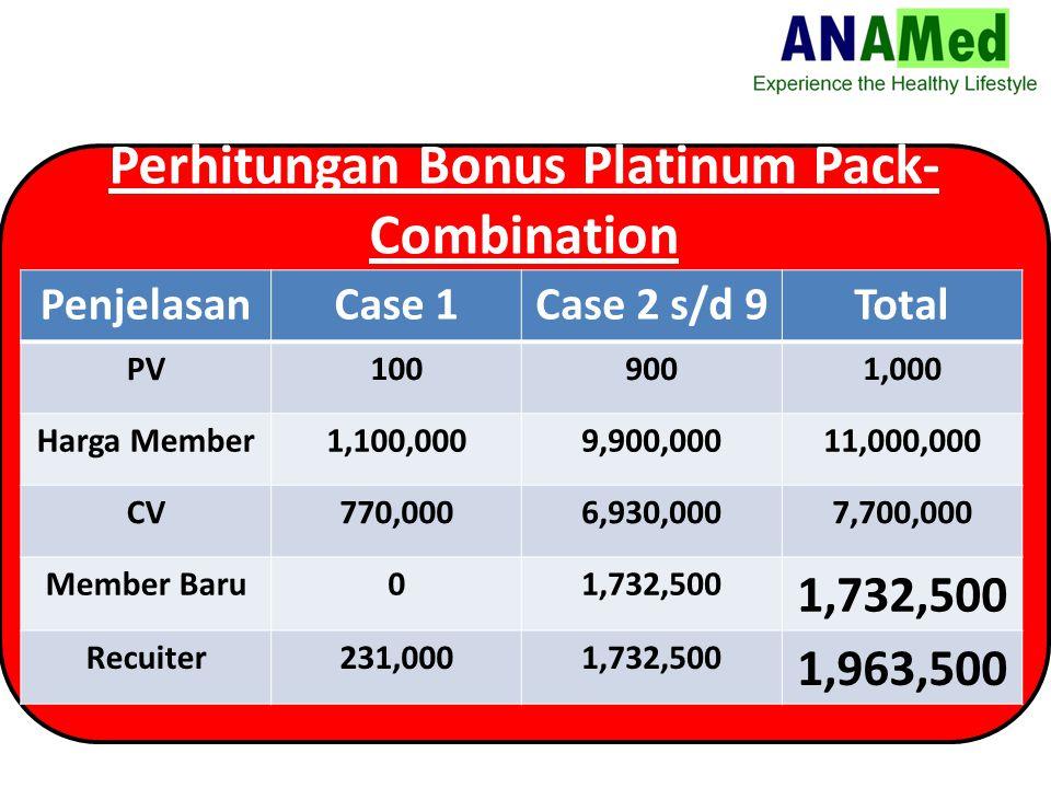 Perhitungan Bonus Platinum Pack- Combination PenjelasanCase 1Case 2 s/d 9Total PV1009001,000 Harga Member1,100,0009,900,00011,000,000 CV770,0006,930,0007,700,000 Member Baru01,732,500 Recuiter231,0001,732,500 1,963,500