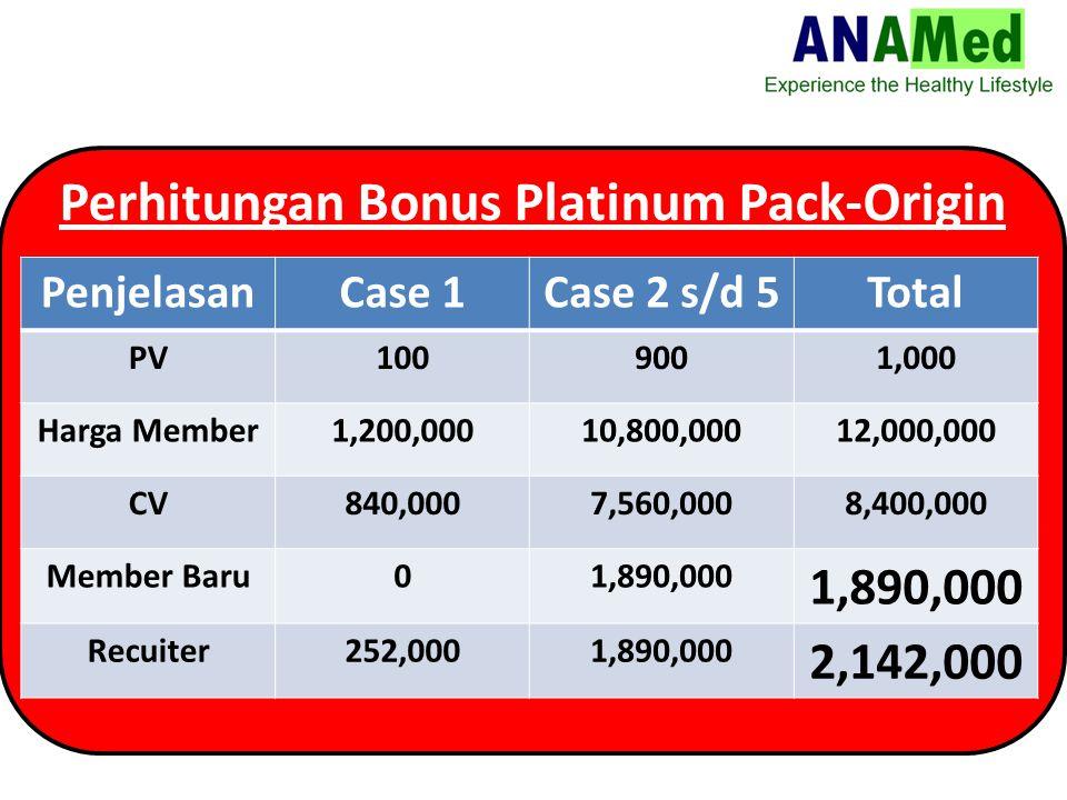 Perhitungan Bonus Platinum Pack-Origin PenjelasanCase 1Case 2 s/d 5Total PV1009001,000 Harga Member1,200,00010,800,00012,000,000 CV840,0007,560,0008,400,000 Member Baru01,890,000 Recuiter252,0001,890,000 2,142,000
