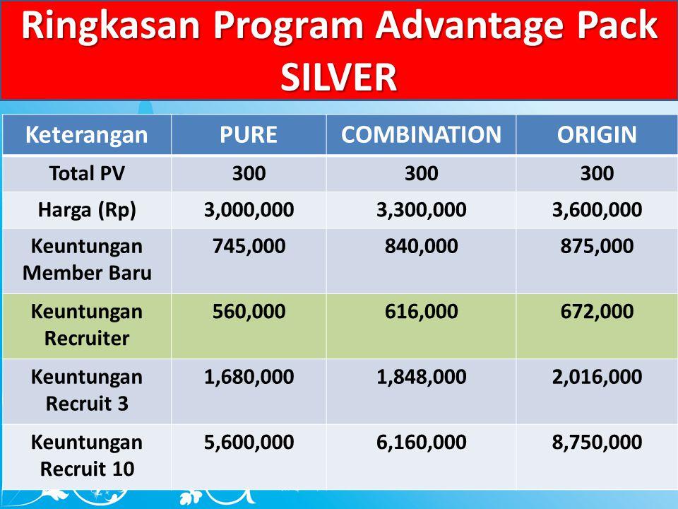 Ringkasan Program Advantage Pack SILVER KeteranganPURECOMBINATIONORIGIN Total PV300 Harga (Rp)3,000,0003,300,0003,600,000 Keuntungan Member Baru 745,000840,000875,000 Keuntungan Recruiter 560,000616,000672,000 Keuntungan Recruit 3 1,680,0001,848,0002,016,000 Keuntungan Recruit 10 5,600,0006,160,0008,750,000