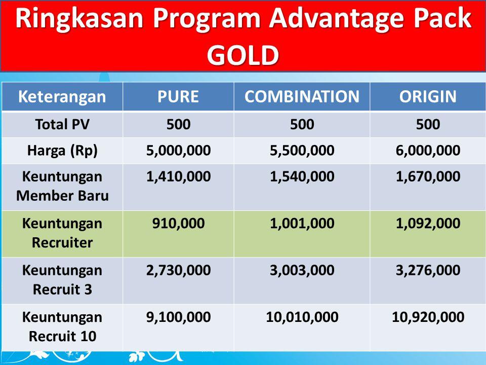 Ringkasan Program Advantage Pack GOLD KeteranganPURECOMBINATIONORIGIN Total PV500 Harga (Rp)5,000,0005,500,0006,000,000 Keuntungan Member Baru 1,410,0001,540,0001,670,000 Keuntungan Recruiter 910,0001,001,0001,092,000 Keuntungan Recruit 3 2,730,0003,003,0003,276,000 Keuntungan Recruit 10 9,100,00010,010,00010,920,000
