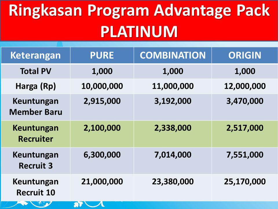 Ringkasan Program Advantage Pack PLATINUM KeteranganPURECOMBINATIONORIGIN Total PV1,000 Harga (Rp)10,000,00011,000,00012,000,000 Keuntungan Member Baru 2,915,0003,192,0003,470,000 Keuntungan Recruiter 2,100,0002,338,0002,517,000 Keuntungan Recruit 3 6,300,0007,014,0007,551,000 Keuntungan Recruit 10 21,000,00023,380,00025,170,000