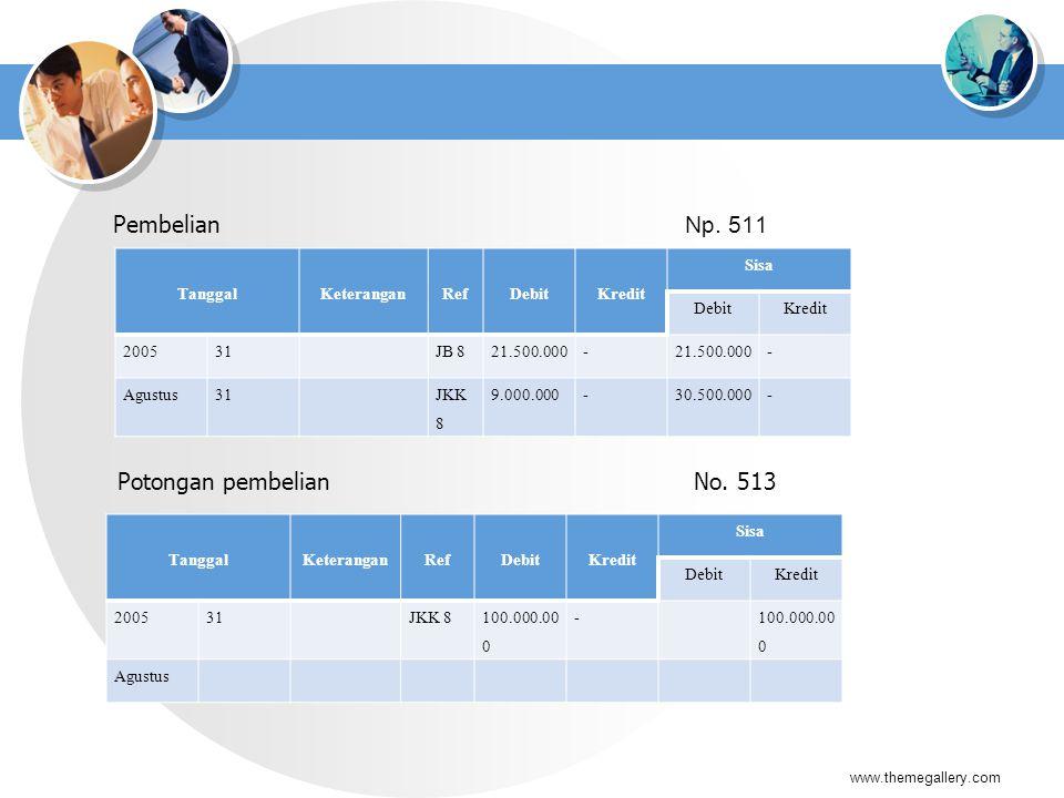 Pembelian Np. 511 www.themegallery.com TanggalKeteranganRefDebitKredit Sisa DebitKredit 200531JB 821.500.000- - Agustus31JKK 8 9.000.000-30.500.000- P