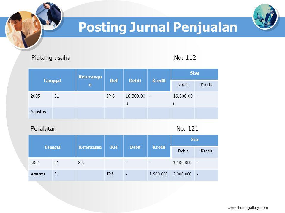 Posting Jurnal Penjualan Piutang usahaNo. 112 www.themegallery.com Tanggal Keteranga n RefDebitKredit Sisa DebitKredit 200531JP 8 16.300.00 0 - - Agus