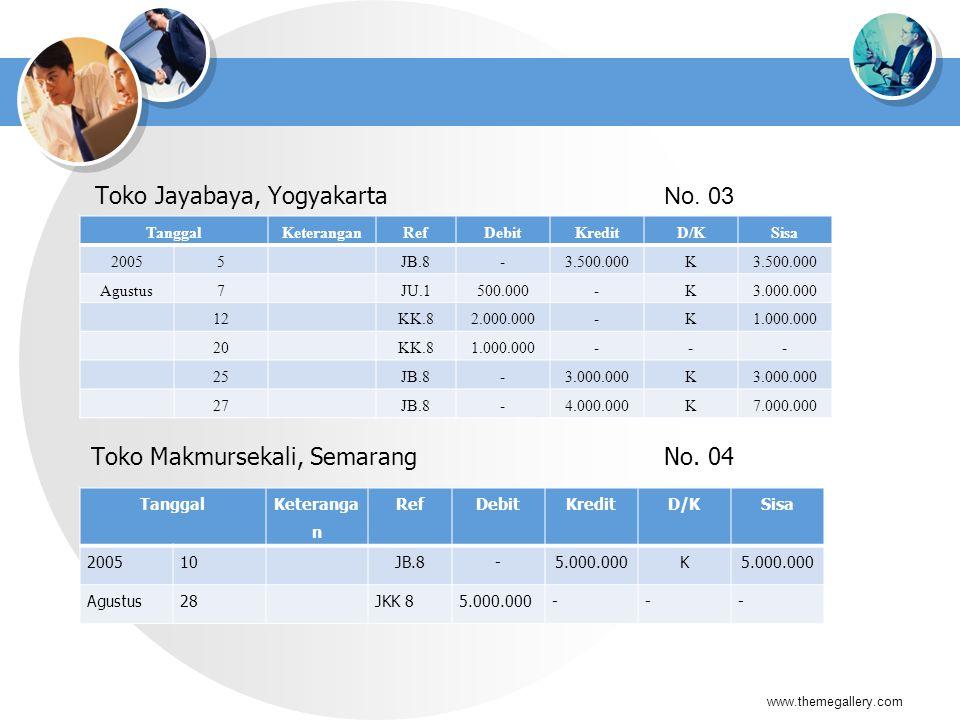 Toko Makmursekali, Semarang No. 04 No Toko Jayabaya, Yogyakarta No. 03 www.themegallery.com TanggalKeteranganRefDebitKreditD/KSisa 20055JB.8-3.500.000