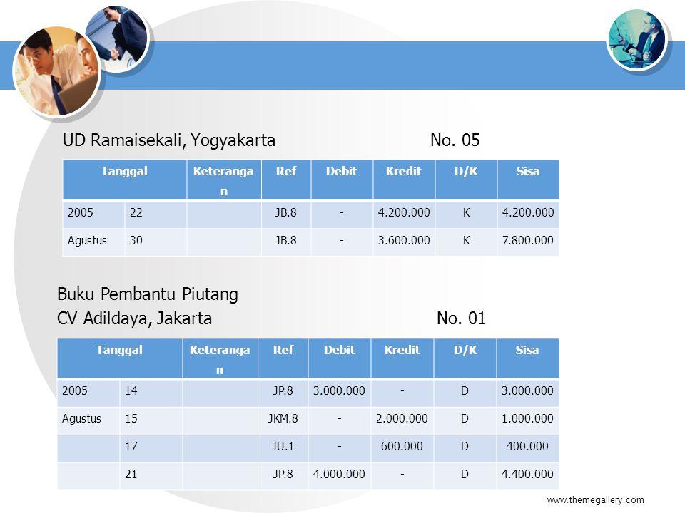 UD Ramaisekali, Yogyakarta No. 05 www.themegallery.com Tanggal Keteranga n RefDebitKreditD/KSisa 200522JB.8-4.200.000K Agustus30JB.8-3.600.000K7.800.0