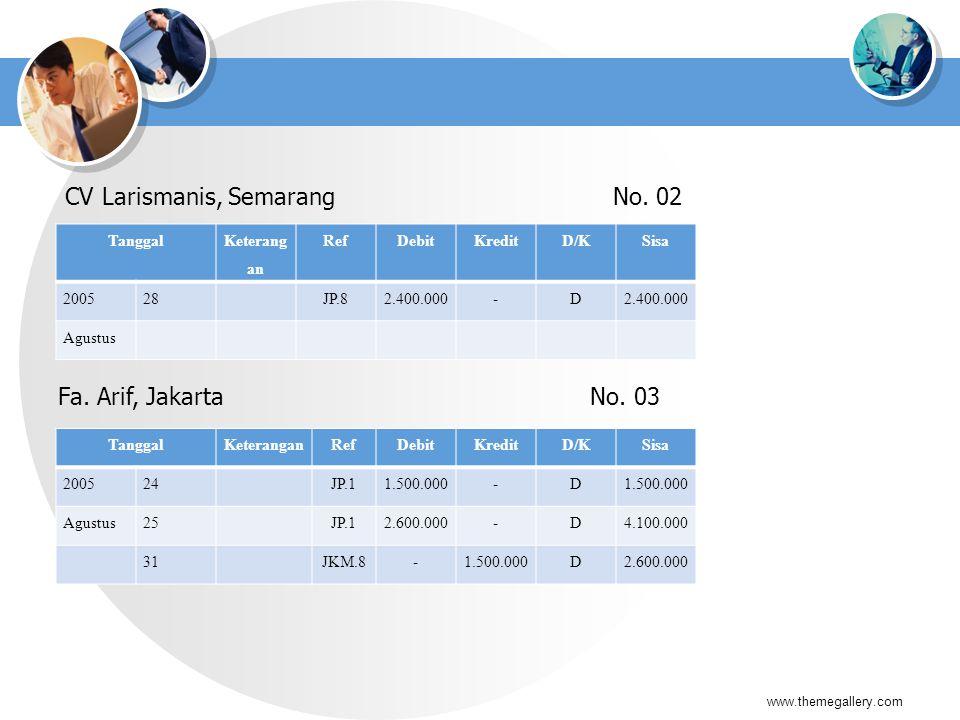 CV Larismanis, Semarang No. 02 www.themegallery.com Tanggal Keterang an RefDebitKreditD/KSisa 200528JP.82.400.000-D Agustus Fa. Arif, Jakarta No. 03 T