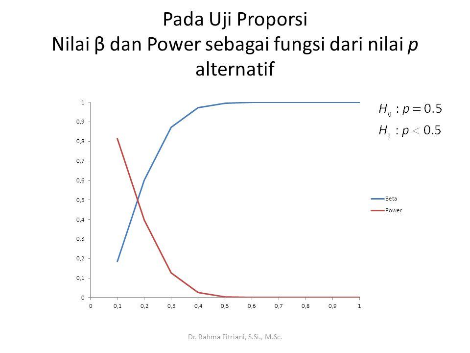 Kuasa uji besar jika nilai p yang sebenarnya jauh lebih kecil dari p = 0.5 Jika nilai p yang sebenarnya sangat kecil, akan lebih mudah membuktikan bahwa H 0 salah.