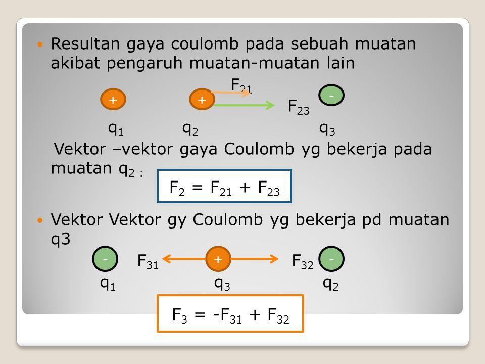 Resultan gaya coulomb pada sebuah muatan akibat pengaruh muatan-muatan lain F 21 F 23 q 1 q 2 q 3 Vektor –vektor gaya Coulomb yg bekerja pada muatan q