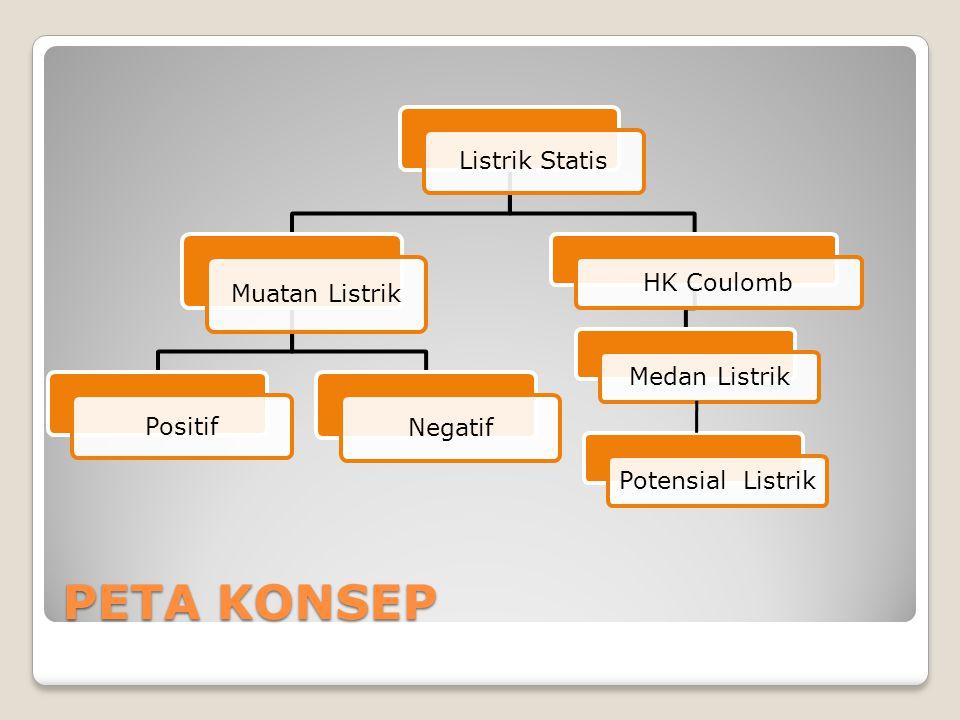 LISTRIK STATIS Tujuan: 1.Pengertian Listrik Statis 2.