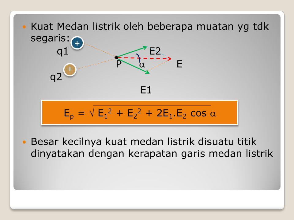 Kuat Medan listrik oleh beberapa muatan yg tdk segaris: q1 E2 P  E q2 E1 Besar kecilnya kuat medan listrik disuatu titik dinyatakan dengan kerapatan