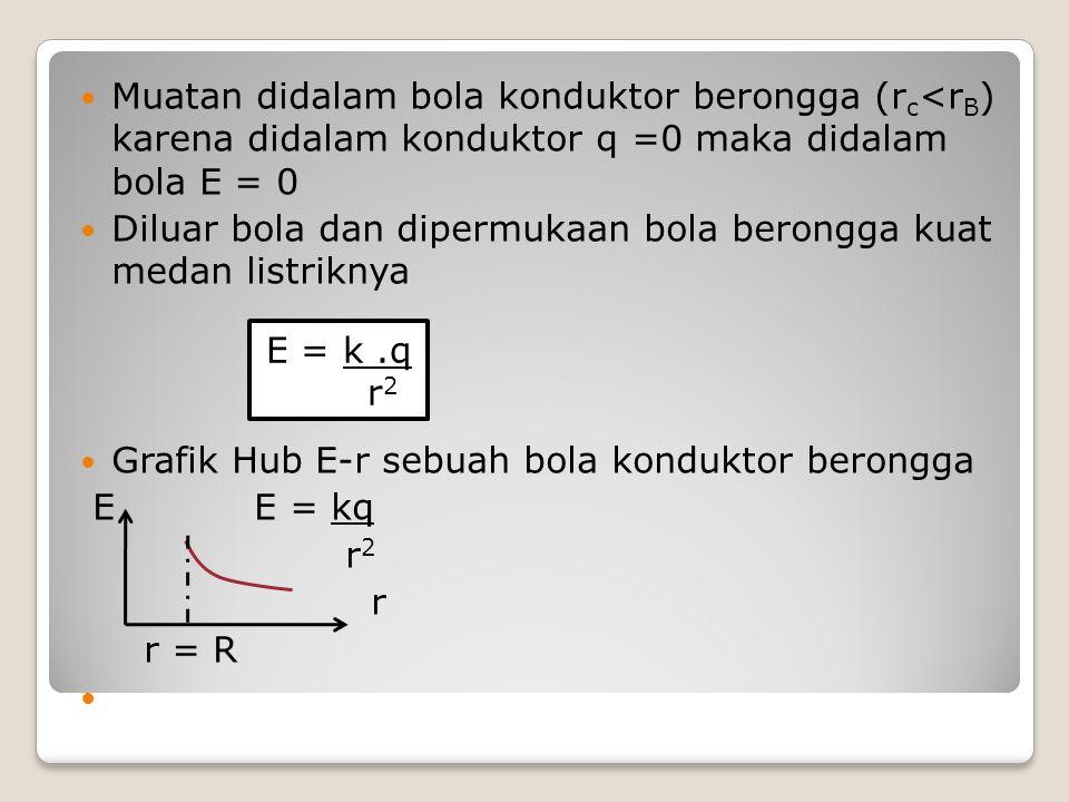 Muatan didalam bola konduktor berongga (r c <r B ) karena didalam konduktor q =0 maka didalam bola E = 0 Diluar bola dan dipermukaan bola berongga kua