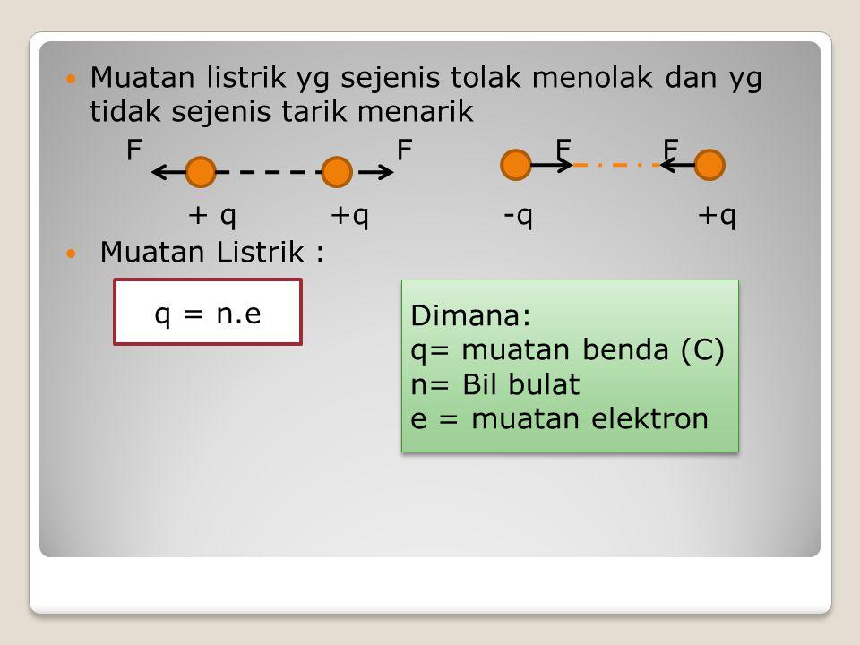 Muatan listrik yg sejenis tolak menolak dan yg tidak sejenis tarik menarik F F F F + q +q -q +q Muatan Listrik : q = n.e Dimana: q= muatan benda (C) n