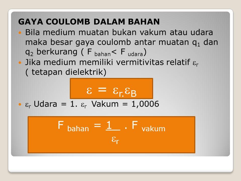 GAYA COULOMB DALAM BAHAN Bila medium muatan bukan vakum atau udara maka besar gaya coulomb antar muatan q 1 dan q 2 berkurang ( F bahan < F udara ) Ji