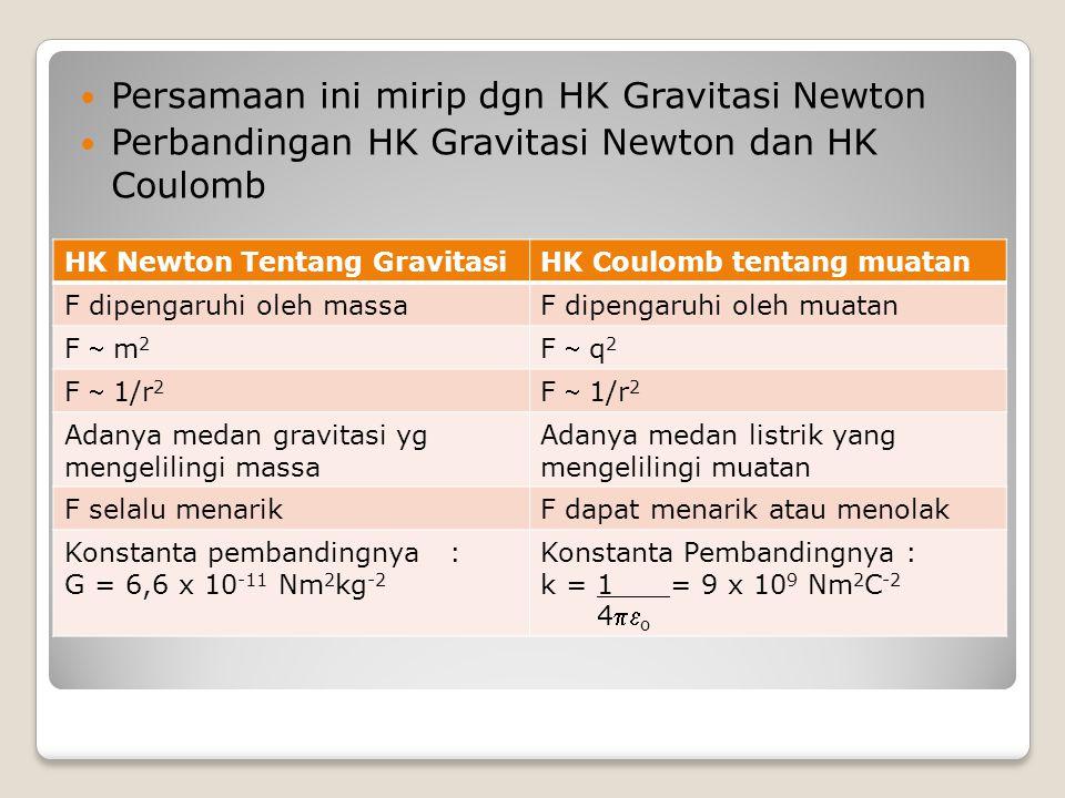 Resultan gaya coulomb pada sebuah muatan akibat pengaruh muatan-muatan lain F 21 F 23 q 1 q 2 q 3 Vektor –vektor gaya Coulomb yg bekerja pada muatan q 2 : Vektor Vektor gy Coulomb yg bekerja pd muatan q3 F 31 F 32 q 1 q 3 q 2 ++ - F 2 = F 21 + F 23 -+- F 3 = -F 31 + F 32
