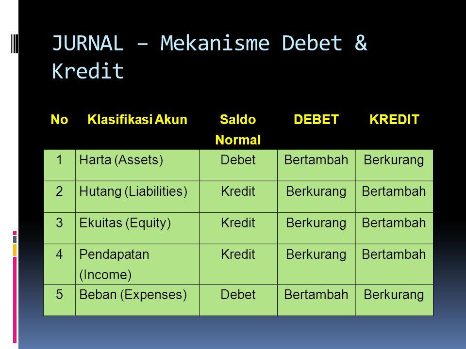 JURNAL – Mekanisme Debet & Kredit NoKlasifikasi Akun Saldo Normal DEBETKREDIT 1Harta (Assets)DebetBertambahBerkurang 2Hutang (Liabilities)KreditBerkurangBertambah 3Ekuitas (Equity)KreditBerkurangBertambah 4 Pendapatan (Income) KreditBerkurangBertambah 5Beban (Expenses)DebetBertambahBerkurang