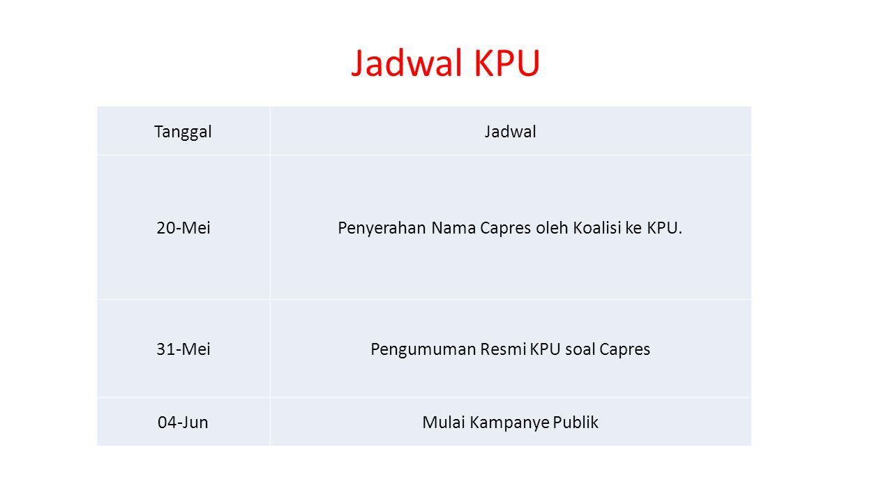 Jadwal KPU TanggalJadwal 20-MeiPenyerahan Nama Capres oleh Koalisi ke KPU.