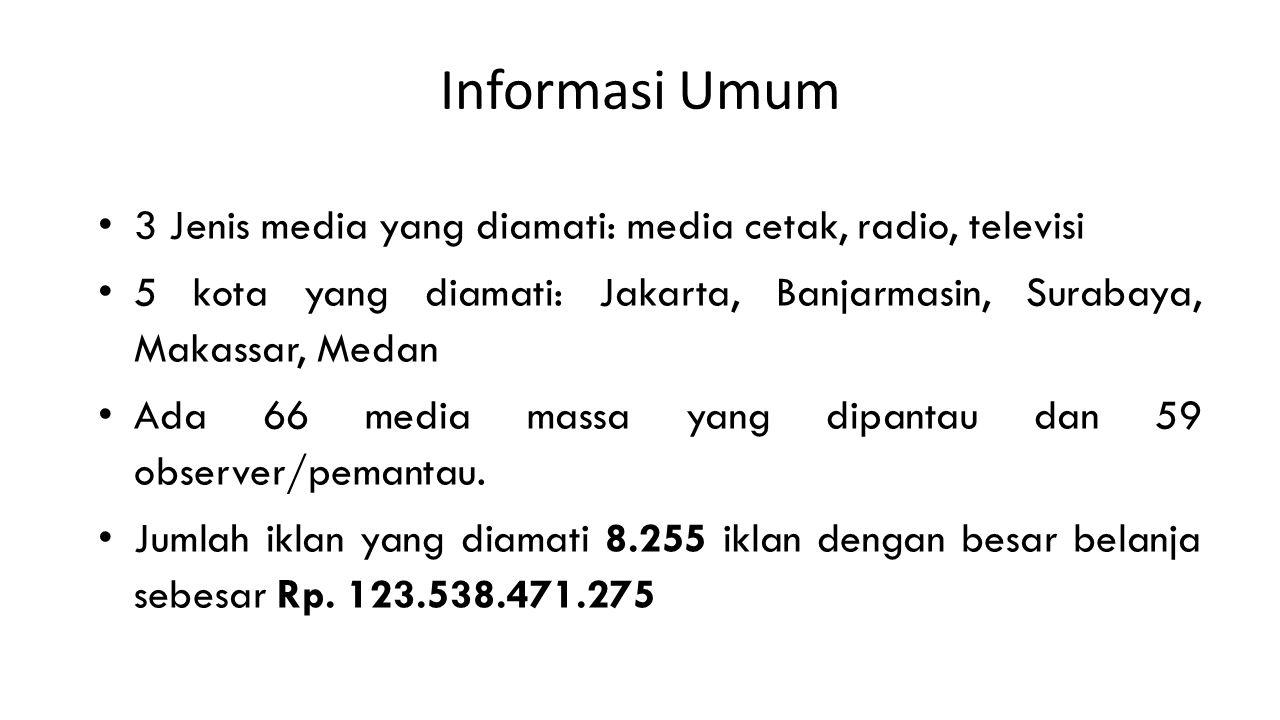 Informasi Umum 3 Jenis media yang diamati: media cetak, radio, televisi 5 kota yang diamati: Jakarta, Banjarmasin, Surabaya, Makassar, Medan Ada 66 media massa yang dipantau dan 59 observer/pemantau.