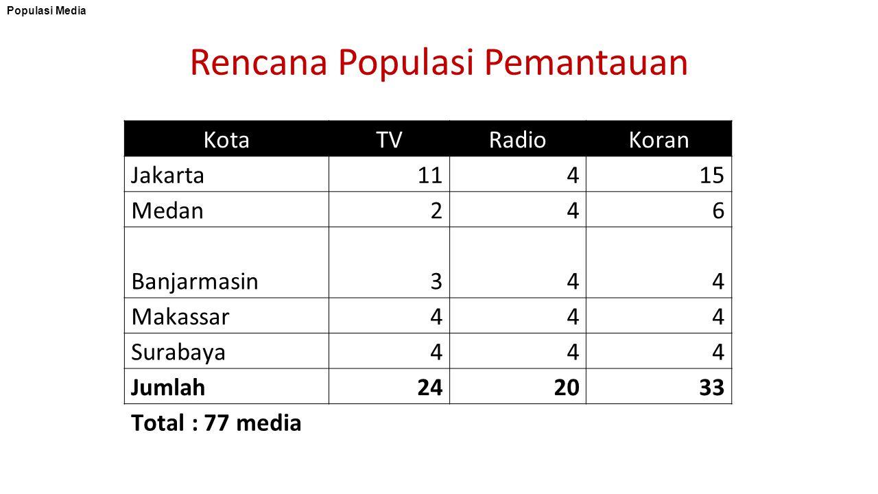 Rencana Populasi Pemantauan KotaTVRadioKoran Jakarta11415 Medan246 Banjarmasin344 Makassar444 Surabaya444 Jumlah242033 Total : 77 media Populasi Media