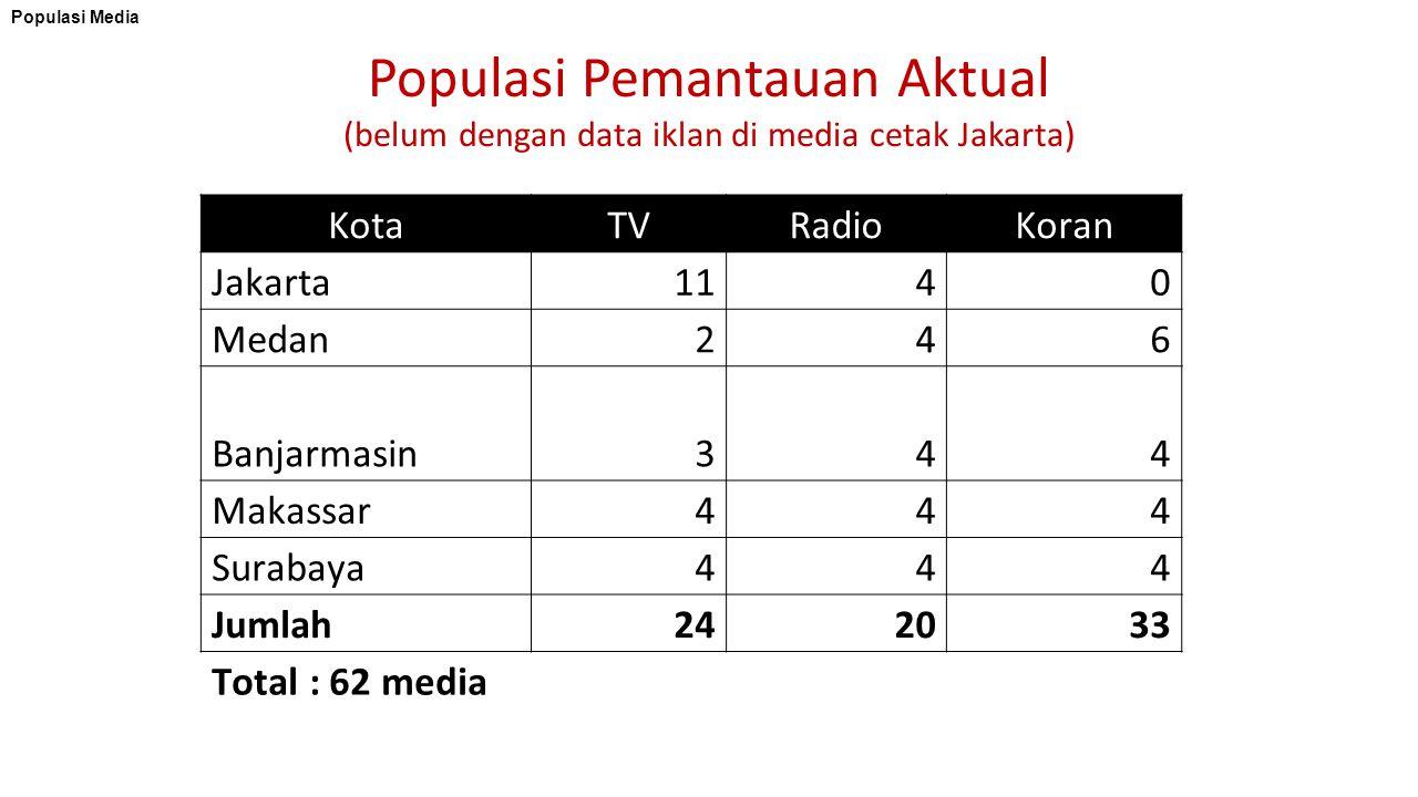 Populasi Pemantauan Aktual (belum dengan data iklan di media cetak Jakarta) KotaTVRadioKoran Jakarta1140 Medan246 Banjarmasin344 Makassar444 Surabaya444 Jumlah242033 Total : 62 media Populasi Media
