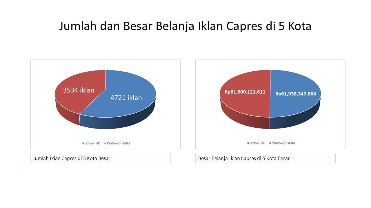 Jumlah dan Besar Belanja Iklan Capres di 5 Kota Jumlah Iklan Capres di 5 Kota BesarBesar Belanja Iklan Capres di 5 Kota Besar