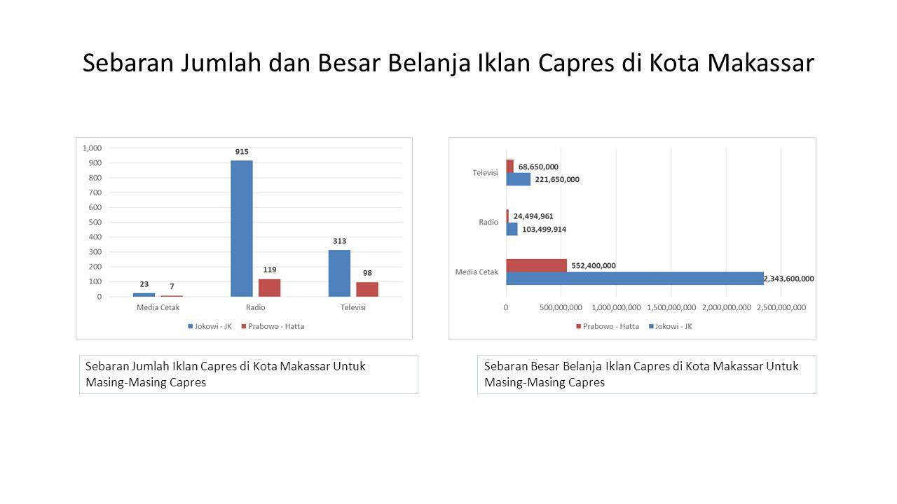 Sebaran Jumlah dan Besar Belanja Iklan Capres di Kota Makassar Sebaran Jumlah Iklan Capres di Kota Makassar Untuk Masing-Masing Capres Sebaran Besar Belanja Iklan Capres di Kota Makassar Untuk Masing-Masing Capres