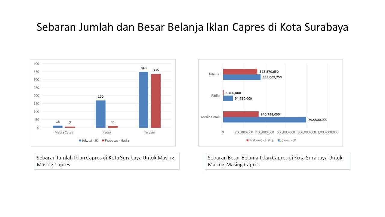 Sebaran Jumlah dan Besar Belanja Iklan Capres di Kota Surabaya Sebaran Jumlah Iklan Capres di Kota Surabaya Untuk Masing- Masing Capres Sebaran Besar Belanja Iklan Capres di Kota Surabaya Untuk Masing-Masing Capres