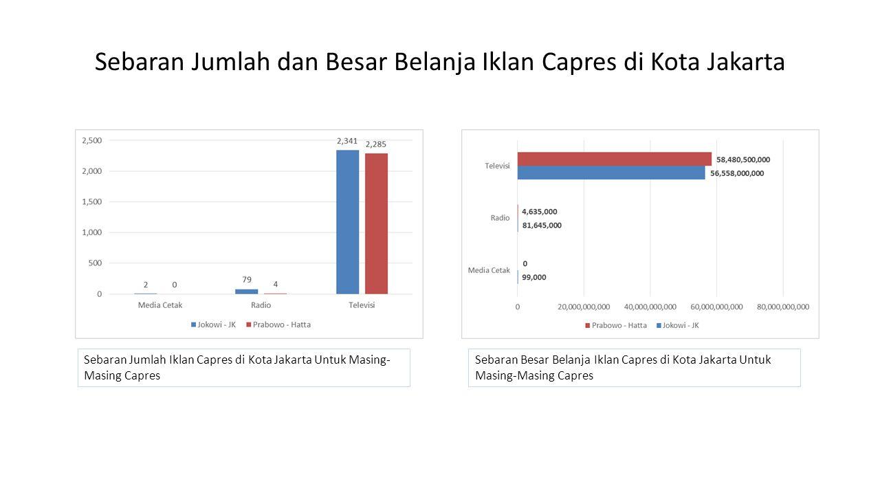 Sebaran Jumlah dan Besar Belanja Iklan Capres di Kota Jakarta Sebaran Jumlah Iklan Capres di Kota Jakarta Untuk Masing- Masing Capres Sebaran Besar Belanja Iklan Capres di Kota Jakarta Untuk Masing-Masing Capres