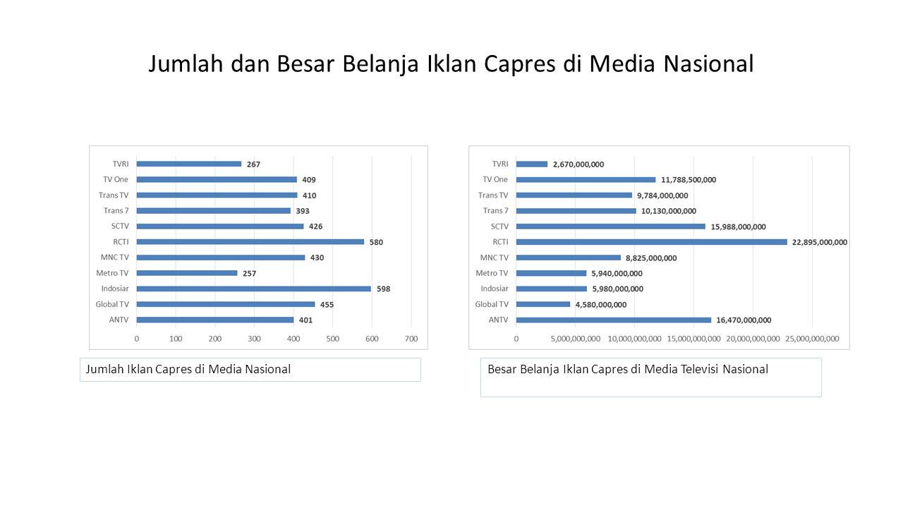 Jumlah dan Besar Belanja Iklan Capres di Media Nasional Jumlah Iklan Capres di Media NasionalBesar Belanja Iklan Capres di Media Televisi Nasional