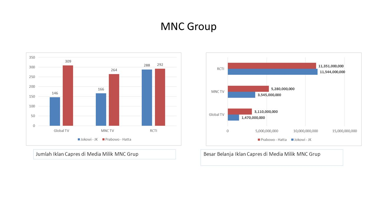 MNC Group Jumlah Iklan Capres di Media Milik MNC GrupBesar Belanja Iklan Capres di Media Milik MNC Grup