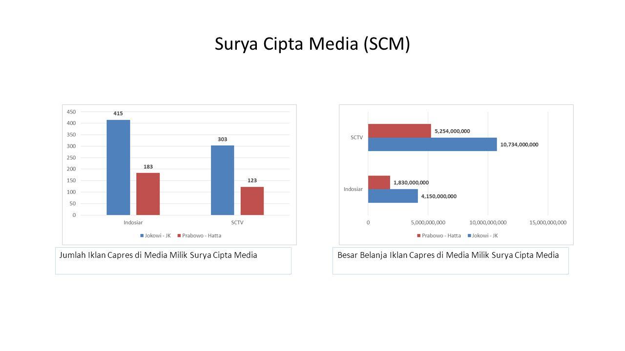 Surya Cipta Media (SCM) Jumlah Iklan Capres di Media Milik Surya Cipta MediaBesar Belanja Iklan Capres di Media Milik Surya Cipta Media