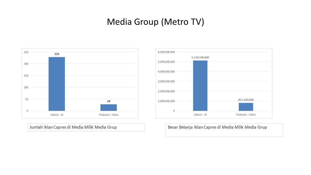 Media Group (Metro TV) Jumlah Iklan Capres di Media Milik Media GrupBesar Belanja Iklan Capres di Media Milik Media Grup