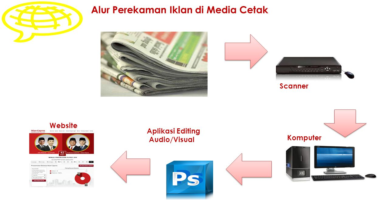 Alur Perekaman Iklan di Media Cetak Scanner Komputer Aplikasi Editing Audio/Visual Website