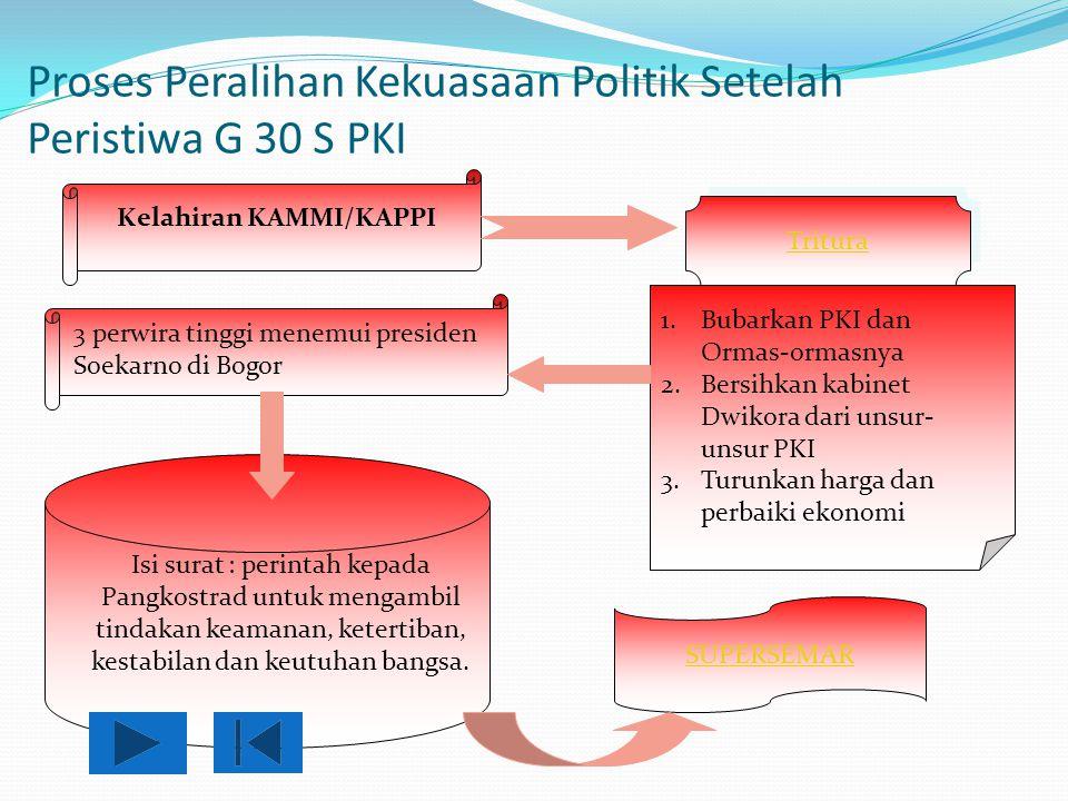 Proses Peralihan Kekuasaan Politik Setelah Peristiwa G 30 S PKI Kelahiran KAMMI/KAPPI 1.Bubarkan PKI dan Ormas-ormasnya 2.Bersihkan kabinet Dwikora da