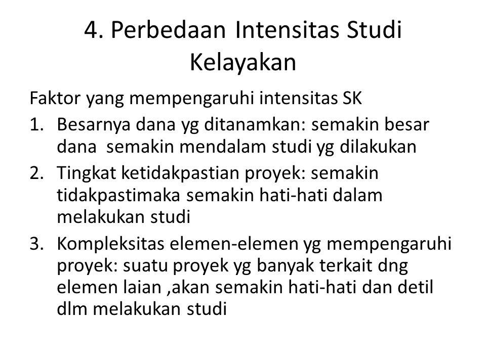 4. Perbedaan Intensitas Studi Kelayakan Faktor yang mempengaruhi intensitas SK 1.Besarnya dana yg ditanamkan: semakin besar dana semakin mendalam stud