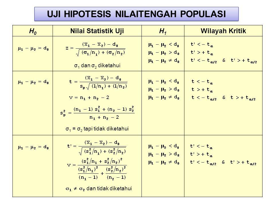 H0H0 Nilai Statistik UjiH1H1 Wilayah Kritik σ 1 dan σ 2 diketahui σ 1 = σ 2 tapi tidak diketahui dan tidak diketahui