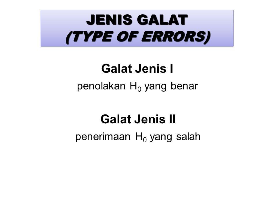 Galat Jenis I penolakan H 0 yang benar Galat Jenis II penerimaan H 0 yang salah JENIS GALAT (TYPE OF ERRORS) JENIS GALAT (TYPE OF ERRORS)