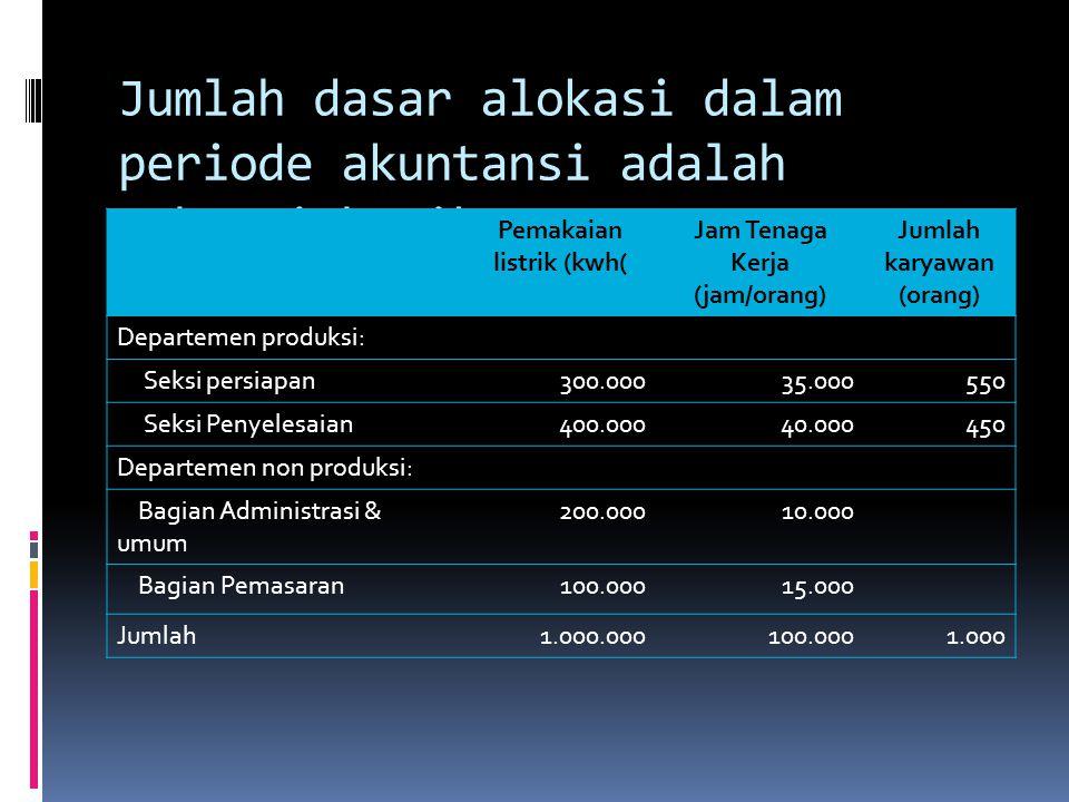 Jumlah dasar alokasi dalam periode akuntansi adalah sebagai berikut: Pemakaian listrik (kwh( Jam Tenaga Kerja (jam/orang) Jumlah karyawan (orang) Depa